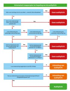 eed audit stappenplan